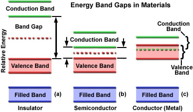 Focus on (c) The bottom of the conduction band overlaps the top of the Valence Band. This allows electrons to flow freely and create electricity