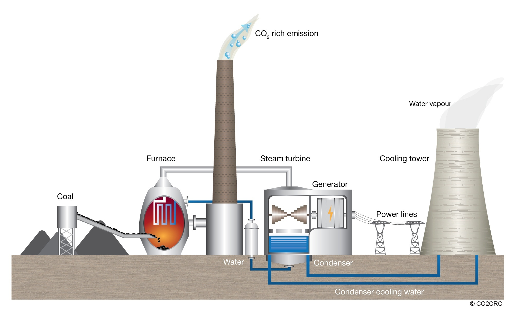 Learn How Coal Fired Power Stations Generate Electricity