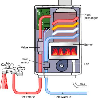 hot-water-continuous-flow-explained