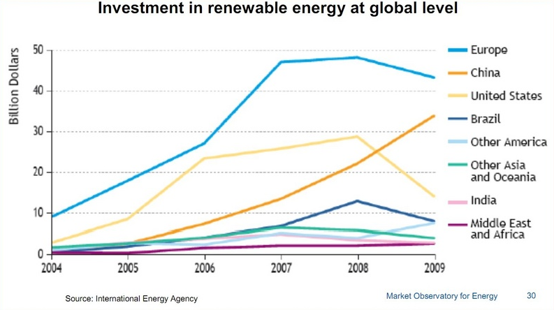 china-renewable-energy-investment-global-competitors