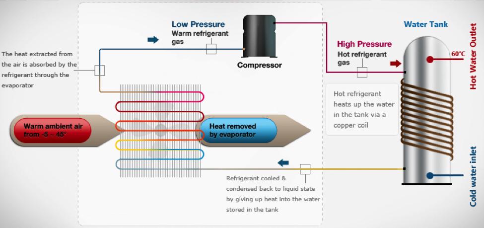 heat pumps solar ASQ booster fuel