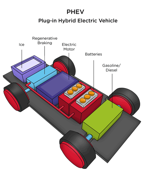 phev plug-in hybrid electric vehicles toyota prius extended-range