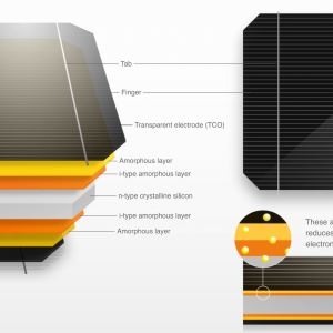 Solar Trends: HIT Solar Modules