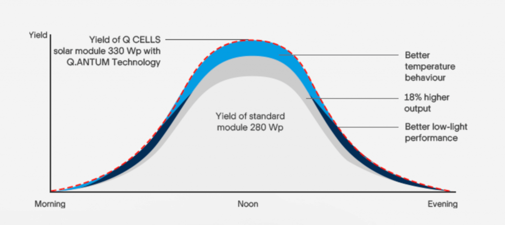 An Introduction To Q Cells Solar Panels